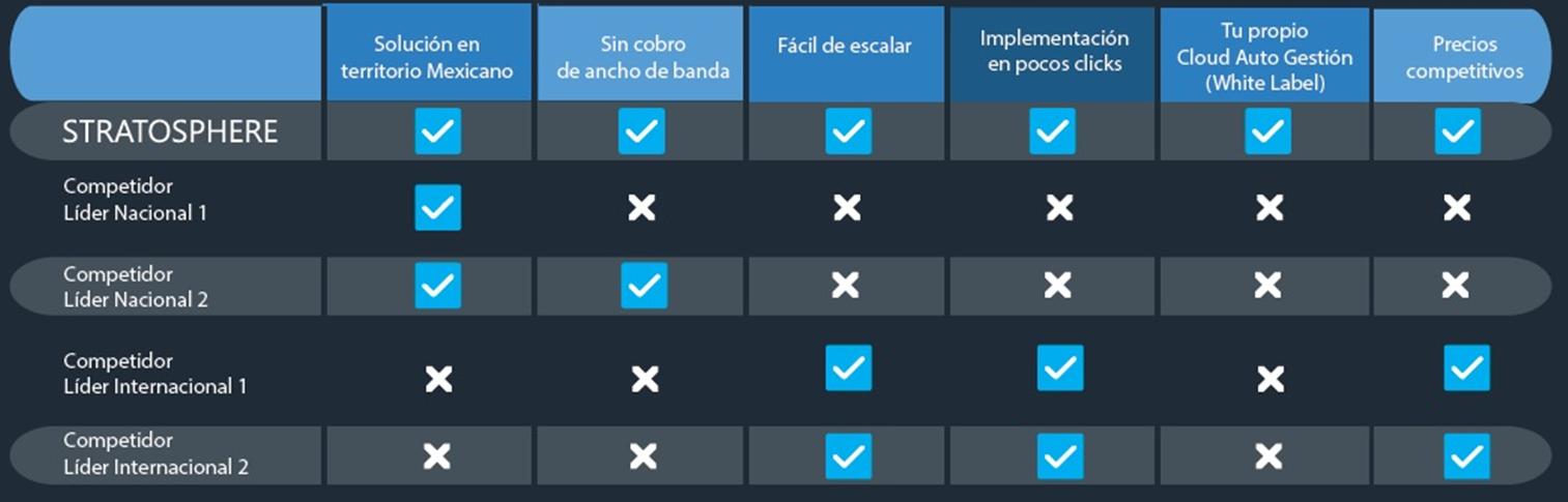 ComparativoStratosphere.com.mx